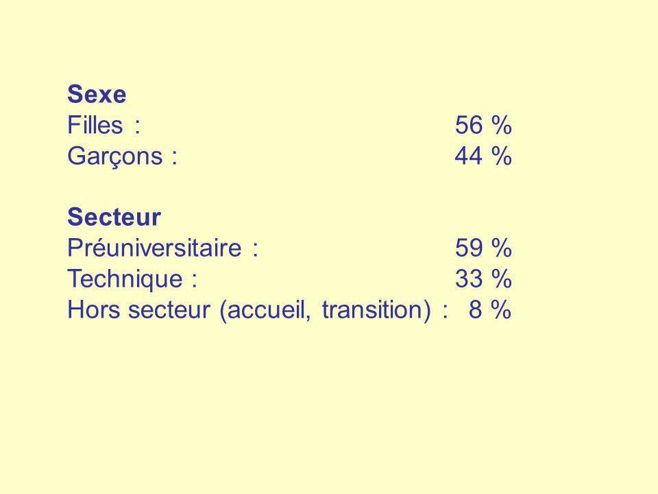 Sexe Filles :56 % Garçons :44 % Secteur Préuniversitaire : 59 % Technique : 33 % Hors secteur (accueil, transition) : 8 %