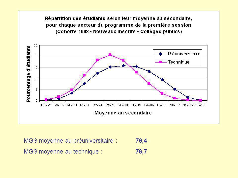 MGS moyenne au préuniversitaire : 79,4 MGS moyenne au technique : 76,7