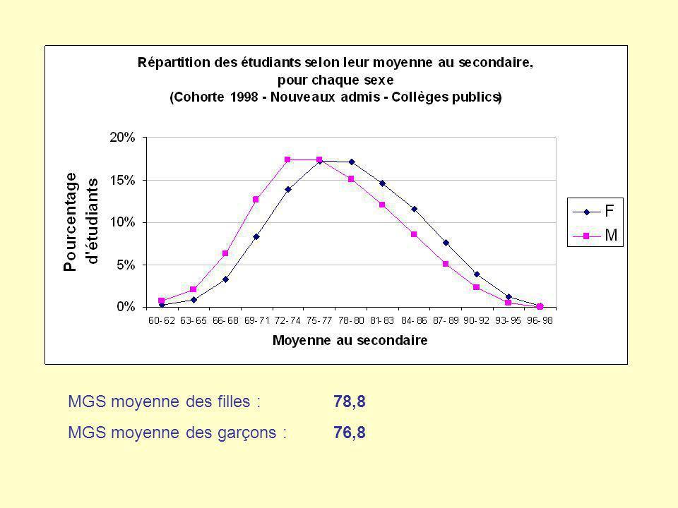 Les mesures daide à la réussite mises en place en première session pour les étudiants les plus faibles ont déjà des effets positifs.