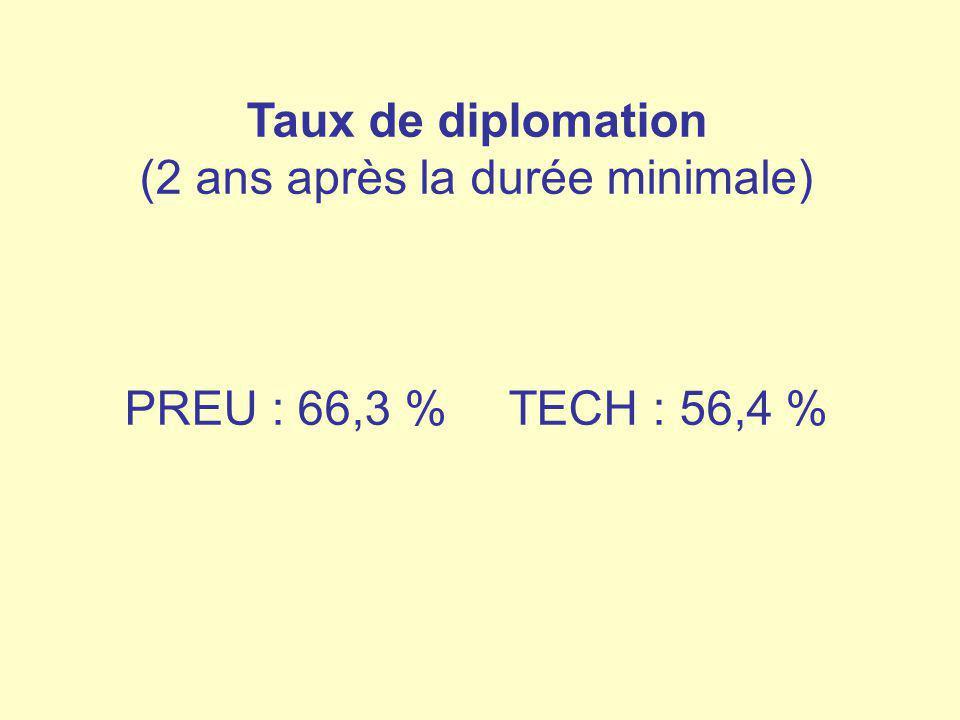 Taux de diplomation (2 ans après la durée minimale) PREU : 66,3 % TECH : 56,4 %