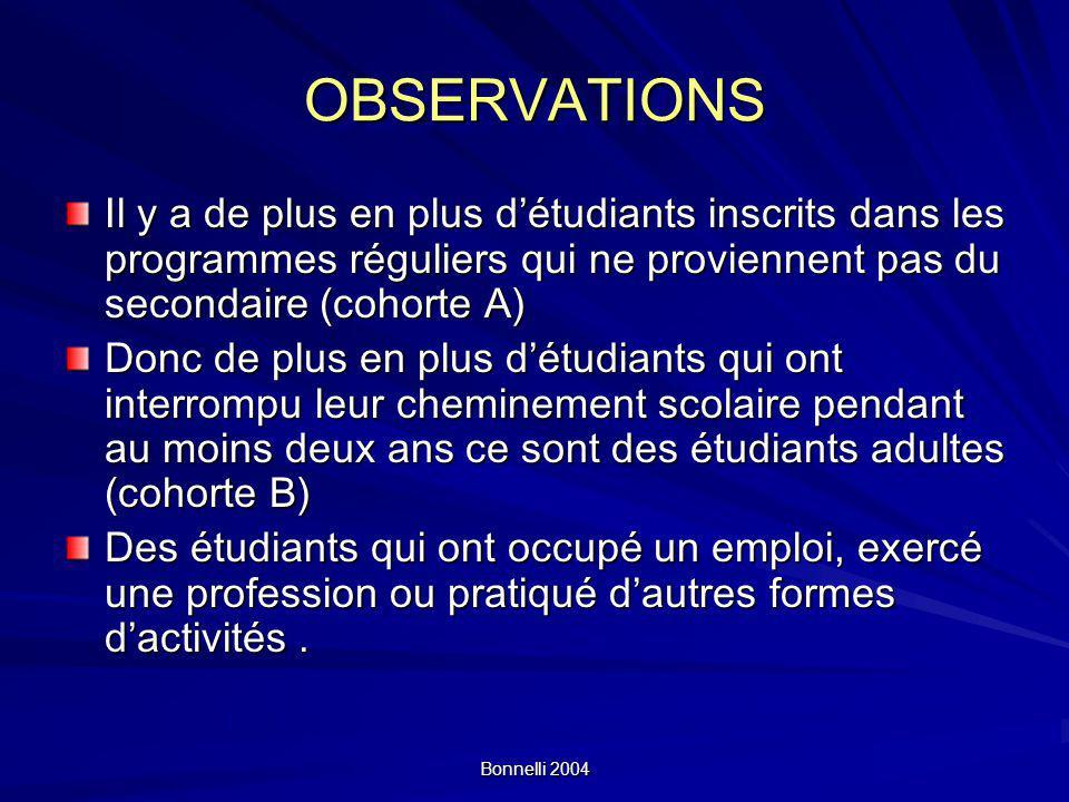 Bonnelli 2004 OBSERVATIONSOBSERVATIONS Il y a de plus en plus détudiants inscrits dans les programmes réguliers qui ne proviennent pas du secondaire (
