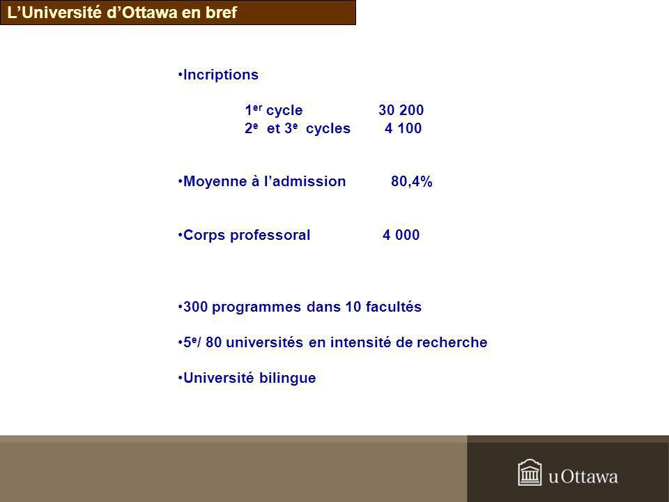 LUniversité dOttawa en bref Incriptions 1 er cycle30 200 2 e et 3 e cycles 4 100 Moyenne à ladmission 80,4% Corps professoral 4 000 300 programmes dan