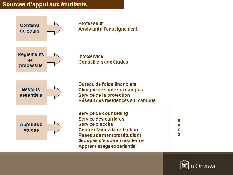 Contenu du cours Règlements et processus Besoins essentiels Appui aux études Professeur Assistant à lenseignement InfoService Conseillers aux études B