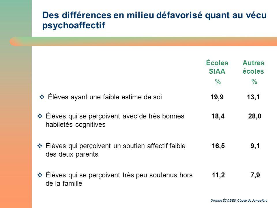 Groupe ÉCOBES, Cégep de Jonquière Des différences en milieu défavorisé quant au vécu psychoaffectif Écoles SIAA % Autres écoles % Élèves ayant une faible estime de soi19,913,1 Élèves qui se perçoivent avec de très bonnes habiletés cognitives 18,428,0 Élèves qui perçoivent un soutien affectif faible des deux parents 16,59,1 Élèves qui se perçoivent très peu soutenus hors de la famille 11,27,9