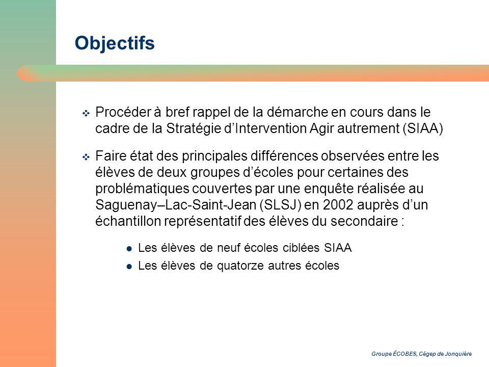 Groupe ÉCOBES, Cégep de Jonquière Objectifs Procéder à bref rappel de la démarche en cours dans le cadre de la Stratégie dIntervention Agir autrement