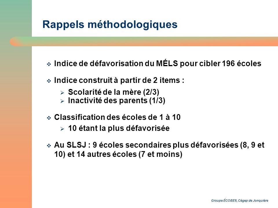 Groupe ÉCOBES, Cégep de Jonquière Rappels méthodologiques Indice de défavorisation du MÉLS pour cibler 196 écoles Indice construit à partir de 2 items : Scolarité de la mère (2/3) Inactivité des parents (1/3) Classification des écoles de 1 à 10 10 étant la plus défavorisée Au SLSJ : 9 écoles secondaires plus défavorisées (8, 9 et 10) et 14 autres écoles (7 et moins)