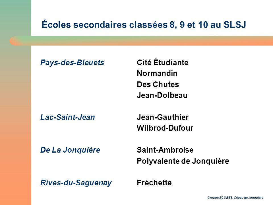 Groupe ÉCOBES, Cégep de Jonquière Écoles secondaires classées 8, 9 et 10 au SLSJ Pays-des-BleuetsCité Étudiante Normandin Des Chutes Jean-Dolbeau Lac-Saint-JeanJean-Gauthier Wilbrod-Dufour De La JonquièreSaint-Ambroise Polyvalente de Jonquière Rives-du-SaguenayFréchette