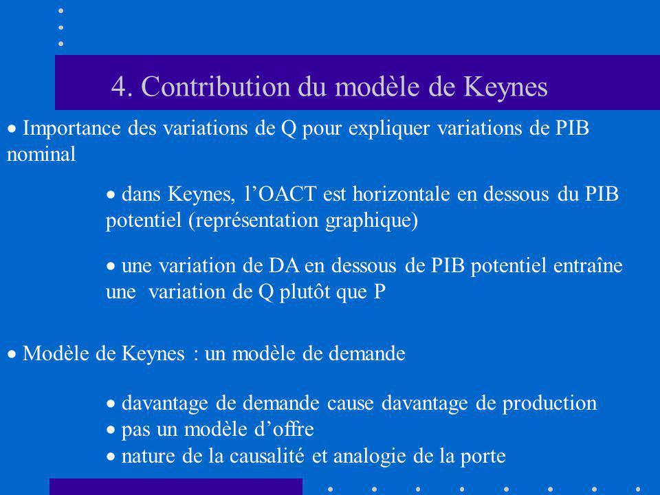 4. Contribution du modèle de Keynes Importance des variations de Q pour expliquer variations de PIB nominal dans Keynes, lOACT est horizontale en dess