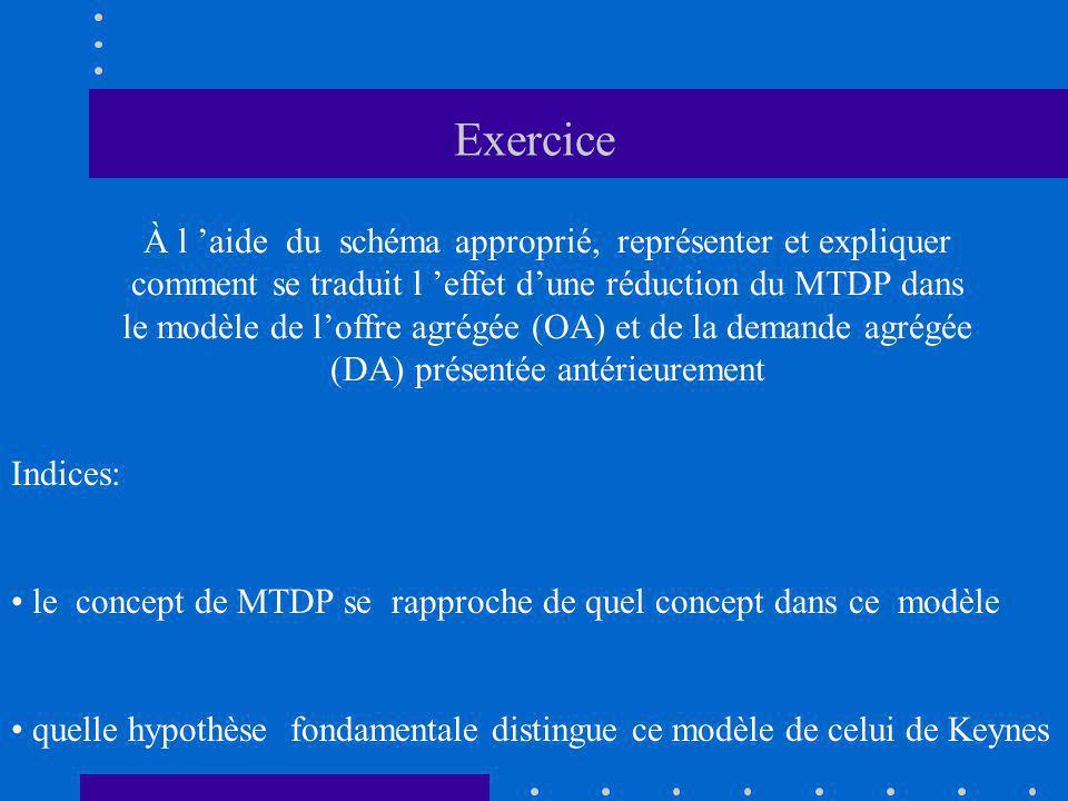 Exercice À l aide du schéma approprié, représenter et expliquer comment se traduit l effet dune réduction du MTDP dans le modèle de loffre agrégée (OA) et de la demande agrégée (DA) présentée antérieurement Indices: le concept de MTDP se rapproche de quel concept dans ce modèle quelle hypothèse fondamentale distingue ce modèle de celui de Keynes