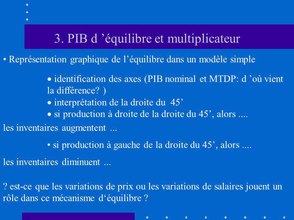 3. PIB d équilibre et multiplicateur identification des axes (PIB nominal et MTDP: d où vient la différence? ) interprétation de la droite du 45 si pr