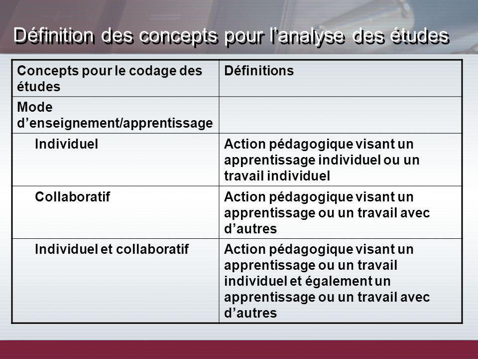 Définition des concepts pour lanalyse des études Concepts pour le codage des études Définitions Mode denseignement/apprentissage IndividuelAction péda