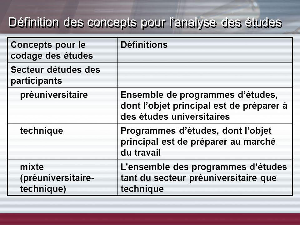 Définition des concepts pour lanalyse des études Concepts pour le codage des études Définitions Secteur détudes des participants préuniversitaireEnsem