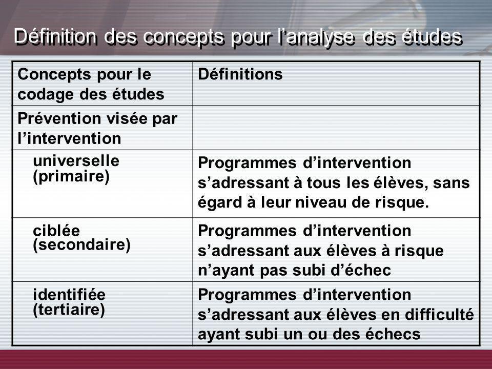 Définition des concepts pour lanalyse des études Concepts pour le codage des études Définitions Prévention visée par lintervention universelle (primai