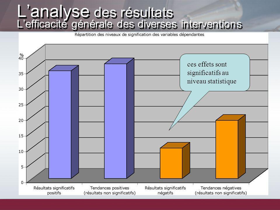 Lanalyse des résultats Lefficacité générale des diverses interventions ces effets sont significatifs au niveau statistique