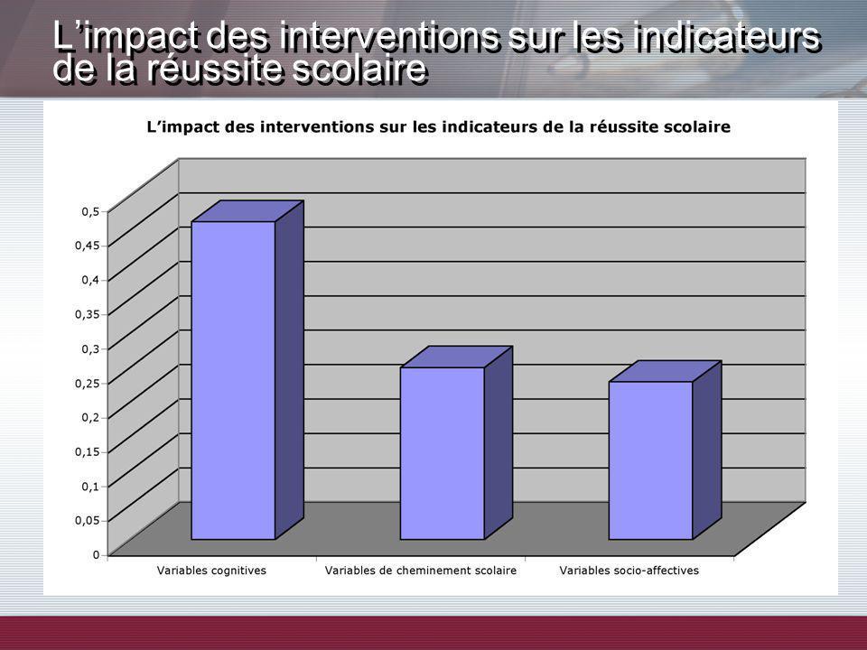 Limpact des interventions sur les indicateurs de la réussite scolaire