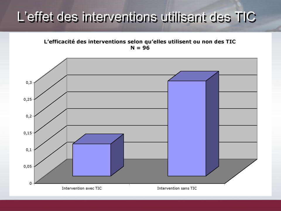 Leffet des interventions utilisant des TIC