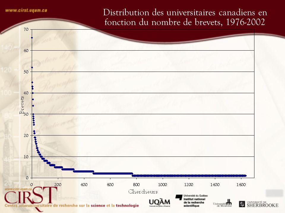 Distribution des universitaires canadiens en fonction du nombre de brevets, 1976-2002
