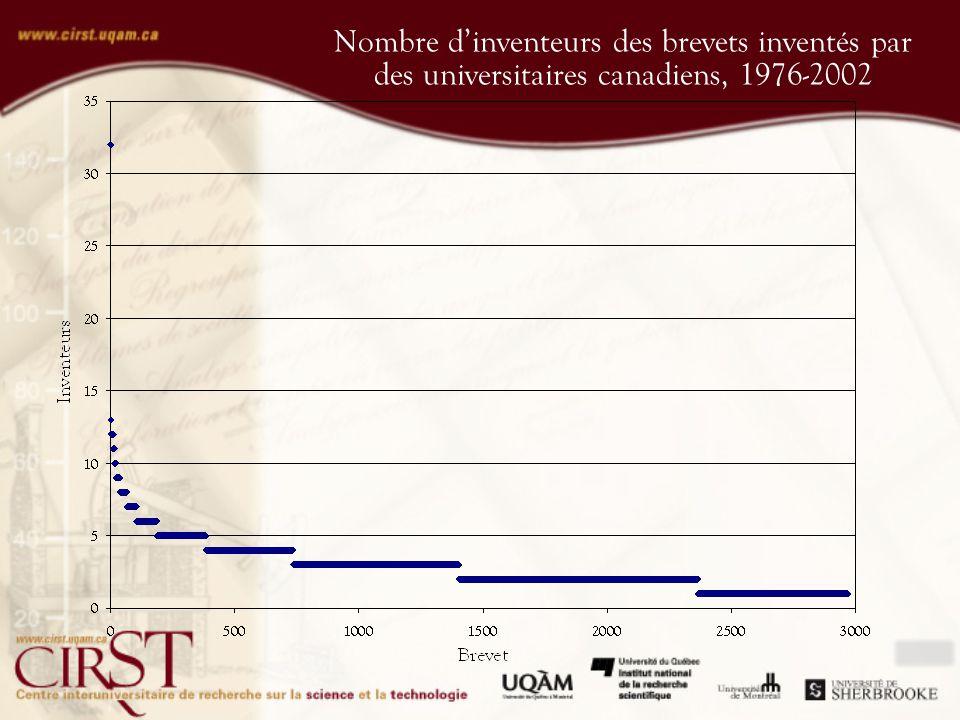 Nombre dinventeurs des brevets inventés par des universitaires canadiens, 1976-2002
