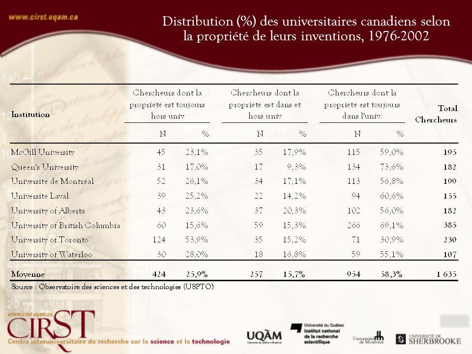 Distribution (%) des universitaires canadiens selon la propriété de leurs inventions, 1976-2002