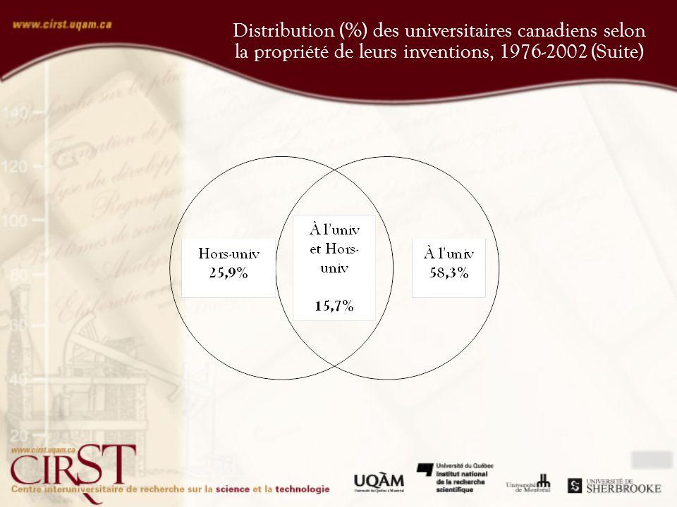 Distribution (%) des universitaires canadiens qui ont plus d un brevet, selon la propriété de leurs inventions, 1976-2002