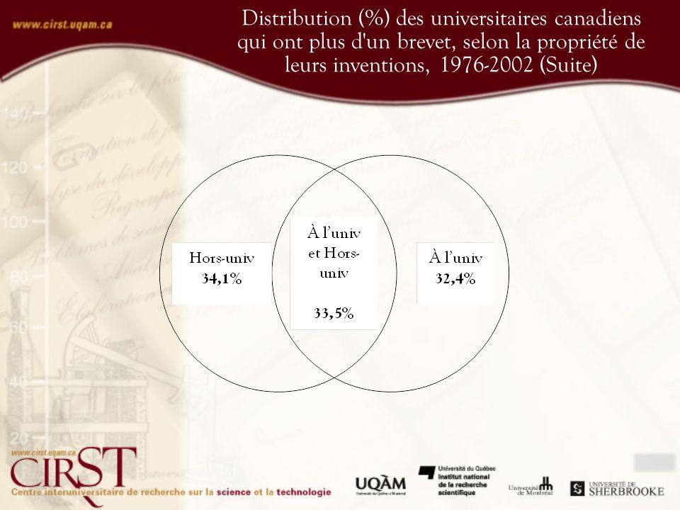 Distribution (%) des universitaires canadiens qui ont plus d un brevet, selon la propriété de leurs inventions, 1976-2002 (Suite)