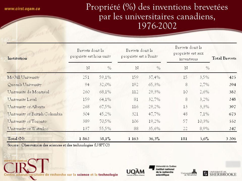 Propriété (%) des inventions brevetées par les universitaires canadiens, 1976-2002