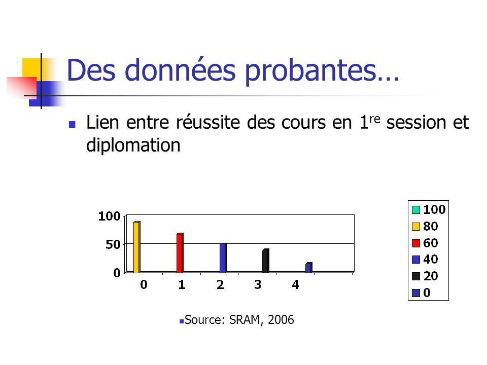 Des données probantes… Lien entre réussite des cours en 1 re session et diplomation Source: SRAM, 2006
