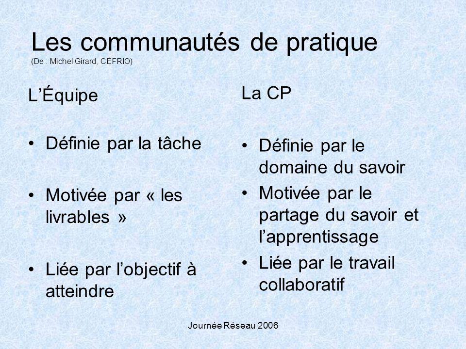 Journée Réseau 2006 Les communautés de pratique (De : Michel Girard, CÉFRIO) LÉquipe Définie par la tâche Motivée par « les livrables » Liée par lobje