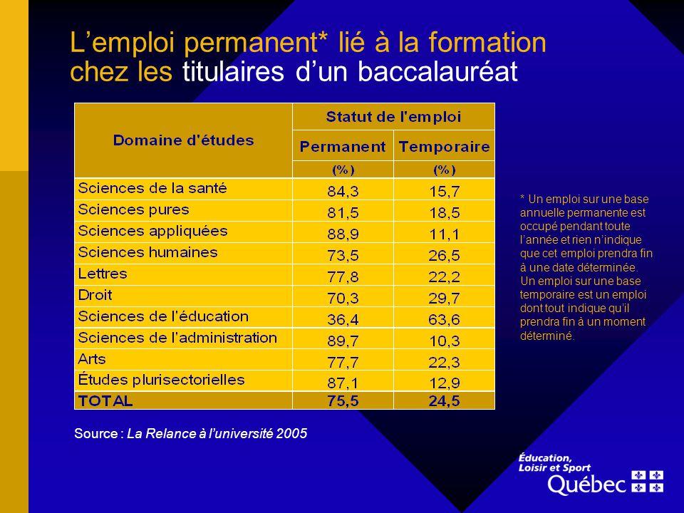 Lemploi permanent* lié à la formation chez les titulaires dun baccalauréat Source : La Relance à luniversité 2005 * Un emploi sur une base annuelle pe
