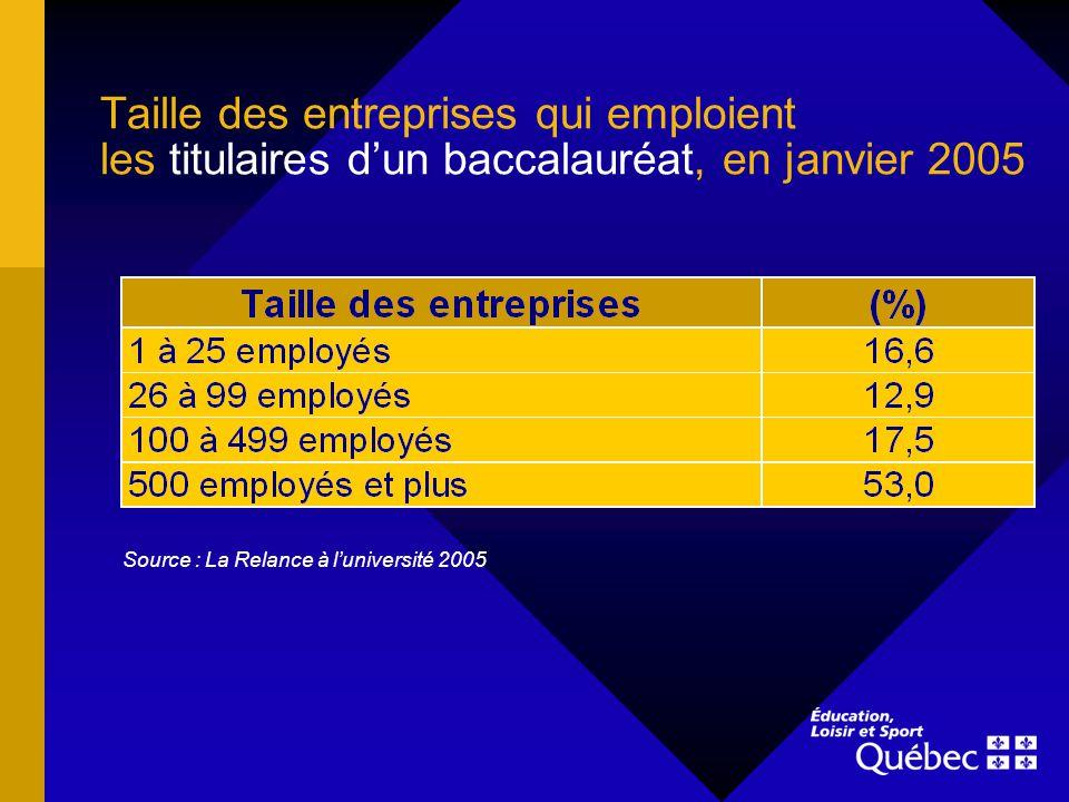 Taille des entreprises qui emploient les titulaires dun baccalauréat, en janvier 2005 Source : La Relance à luniversité 2005