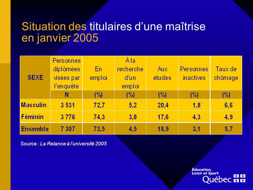 Situation des titulaires dune maîtrise en janvier 2005 Source : La Relance à luniversité 2005