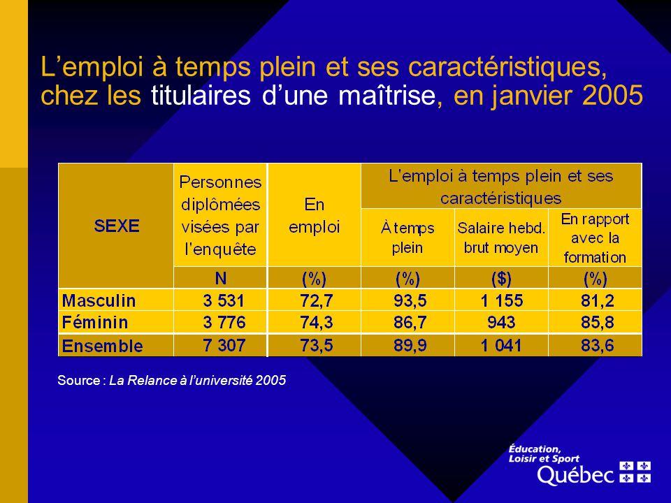 Lemploi à temps plein et ses caractéristiques, chez les titulaires dune maîtrise, en janvier 2005 Source : La Relance à luniversité 2005