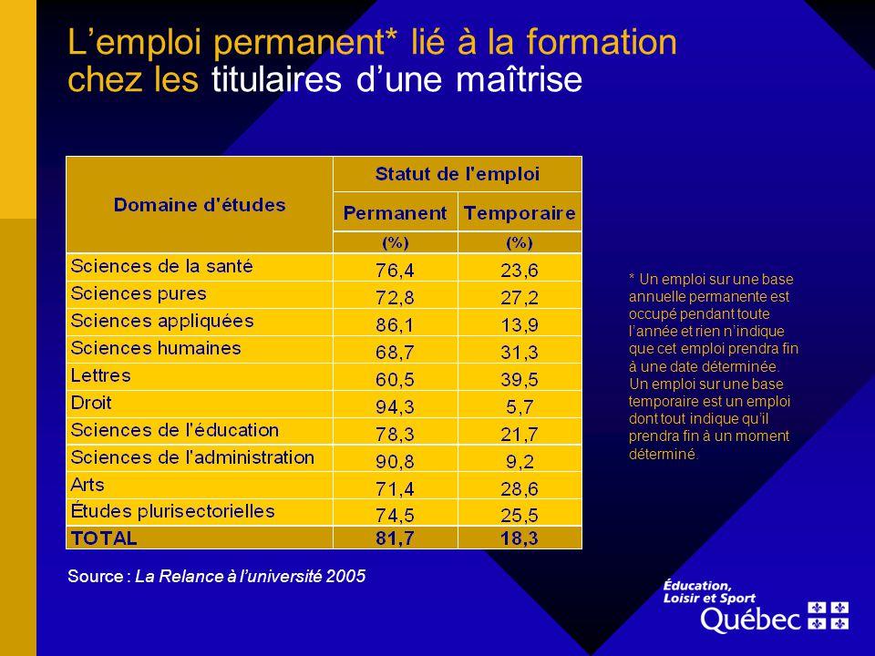 Lemploi permanent* lié à la formation chez les titulaires dune maîtrise Source : La Relance à luniversité 2005 * Un emploi sur une base annuelle perma