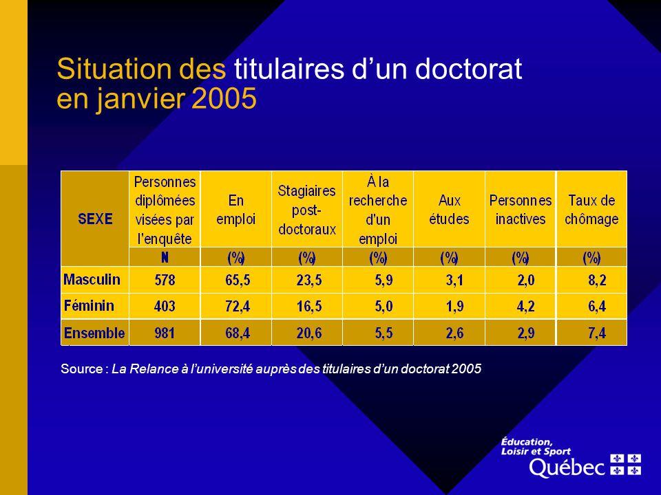 Situation des titulaires dun doctorat en janvier 2005 Source : La Relance à luniversité auprès des titulaires dun doctorat 2005