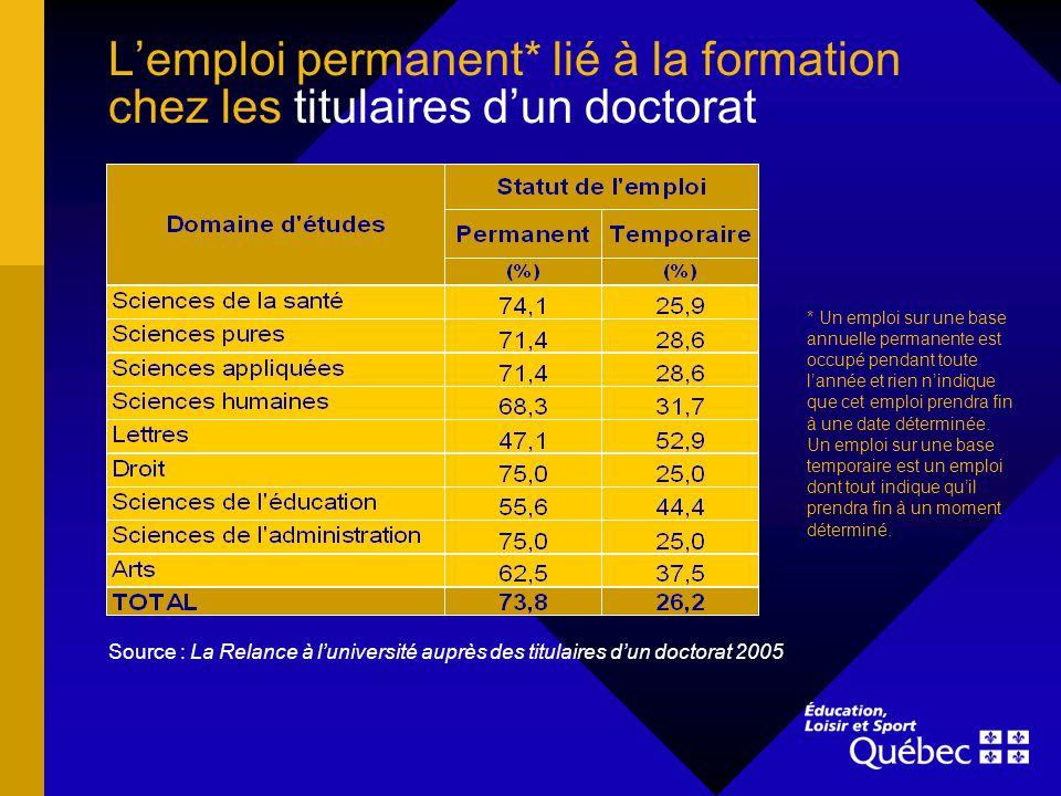 Lemploi permanent* lié à la formation chez les titulaires dun doctorat Source : La Relance à luniversité auprès des titulaires dun doctorat 2005 * Un