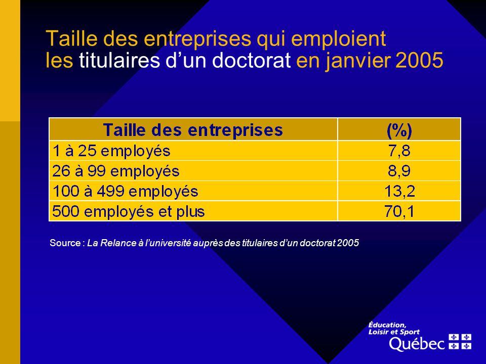 Taille des entreprises qui emploient les titulaires dun doctorat en janvier 2005 Source : La Relance à luniversité auprès des titulaires dun doctorat 2005
