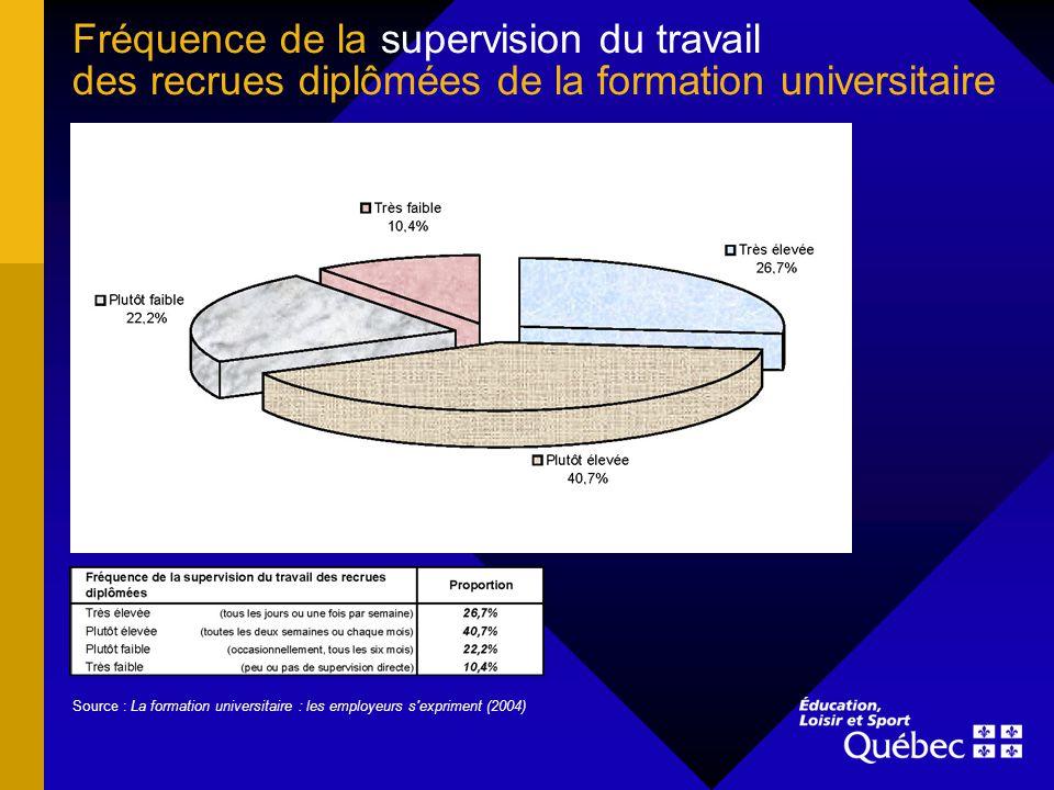 Fréquence de la supervision du travail des recrues diplômées de la formation universitaire Source : La formation universitaire : les employeurs s expriment (2004)