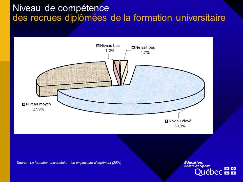 Niveau de compétence des recrues diplômées de la formation universitaire Source : La formation universitaire : les employeurs s'expriment (2004)
