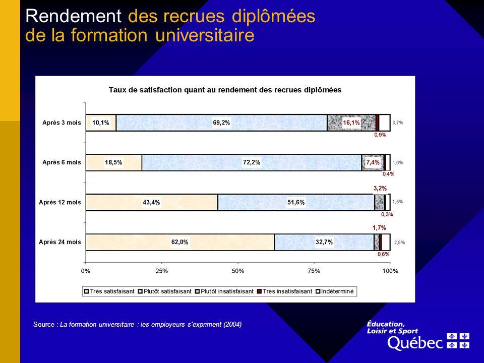 Rendement des recrues diplômées de la formation universitaire Source : La formation universitaire : les employeurs s'expriment (2004)