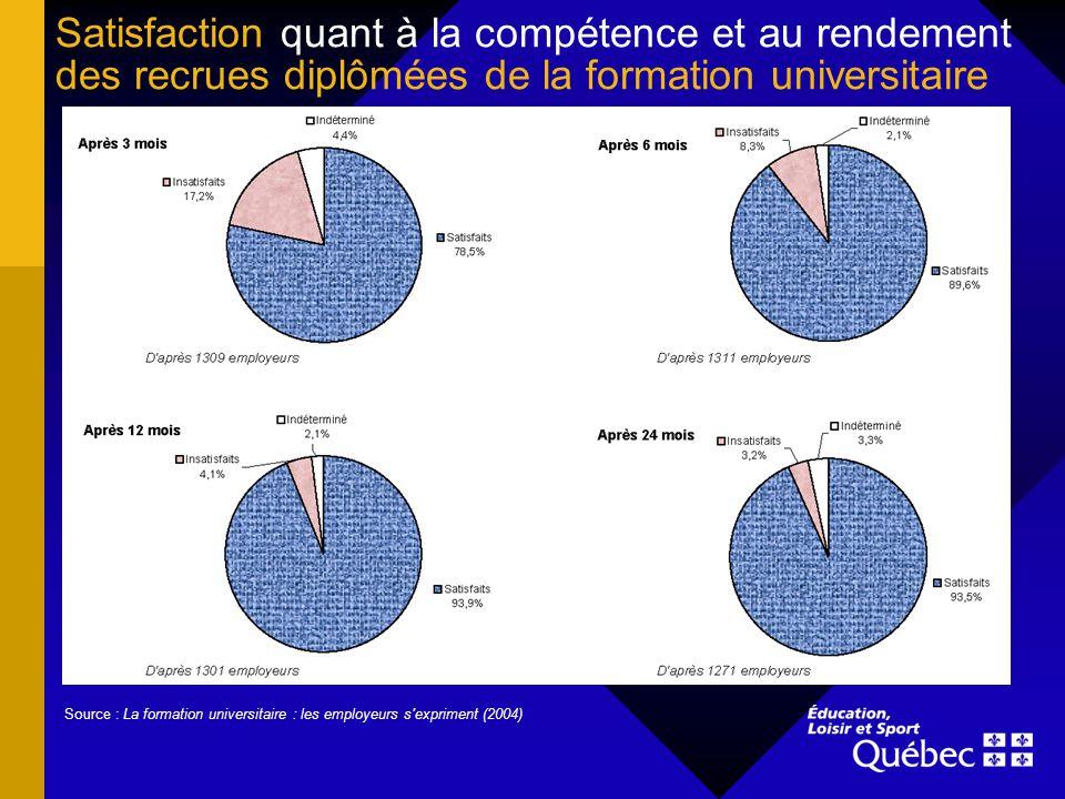 Satisfaction quant à la compétence et au rendement des recrues diplômées de la formation universitaire Source : La formation universitaire : les employeurs s expriment (2004)