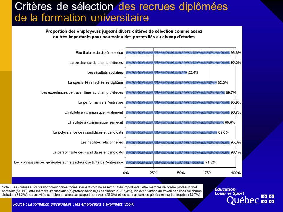 Critères de sélection des recrues diplômées de la formation universitaire Source : La formation universitaire : les employeurs s'expriment (2004)