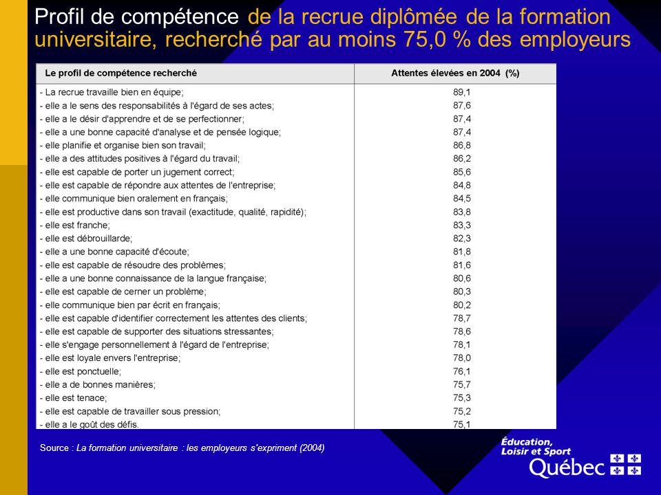 Profil de compétence de la recrue diplômée de la formation universitaire, recherché par au moins 75,0 % des employeurs Source : La formation universitaire : les employeurs s expriment (2004)