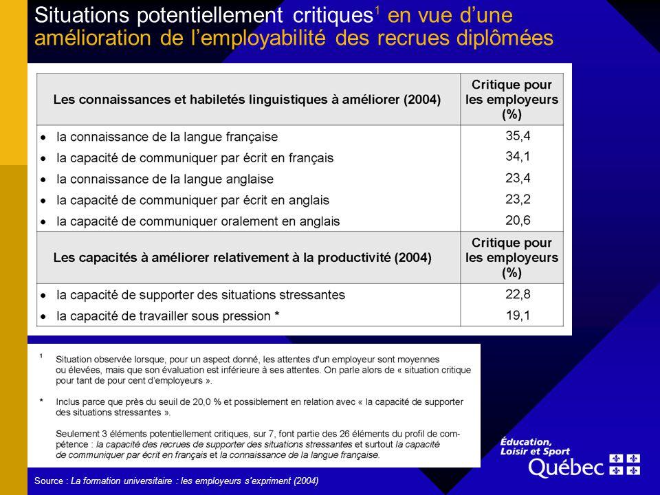 Situations potentiellement critiques 1 en vue dune amélioration de lemployabilité des recrues diplômées Source : La formation universitaire : les employeurs s expriment (2004)