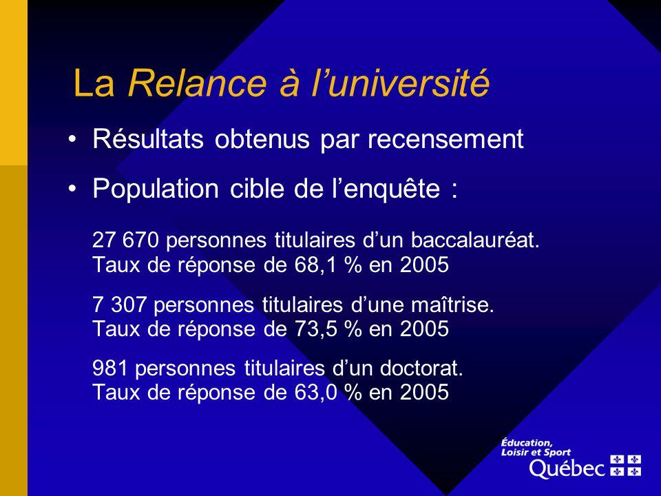 La Relance à luniversité Résultats obtenus par recensement Population cible de lenquête : 27 670 personnes titulaires dun baccalauréat. Taux de répons