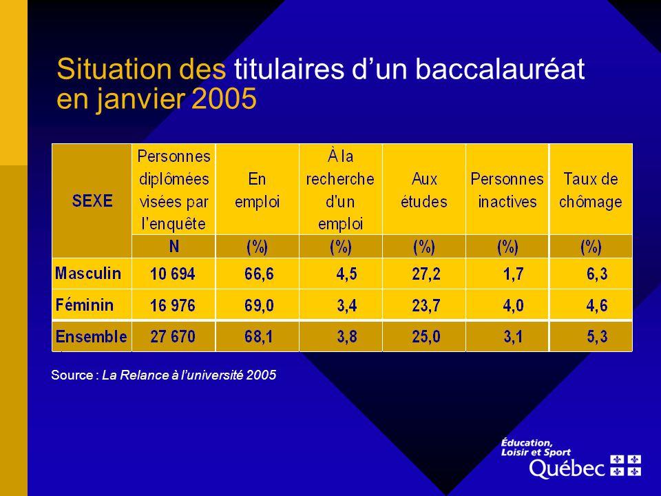 Situation des titulaires dun baccalauréat, par domaine détudes, en janvier 2005 Source : La Relance à luniversité 2005