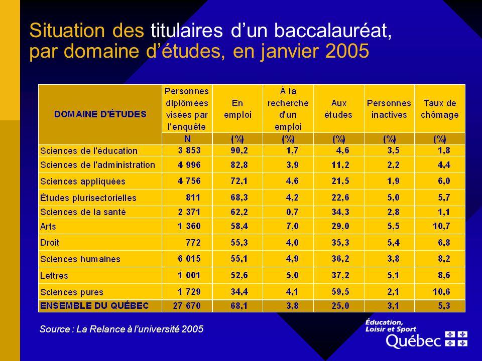 Lemploi à temps plein et ses caractéristiques, chez les titulaires dun baccalauréat, en janvier 2005 Source : La Relance à luniversité 2005