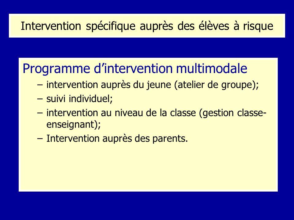 Programme dintervention multimodale –intervention auprès du jeune (atelier de groupe); –suivi individuel; –intervention au niveau de la classe (gestio