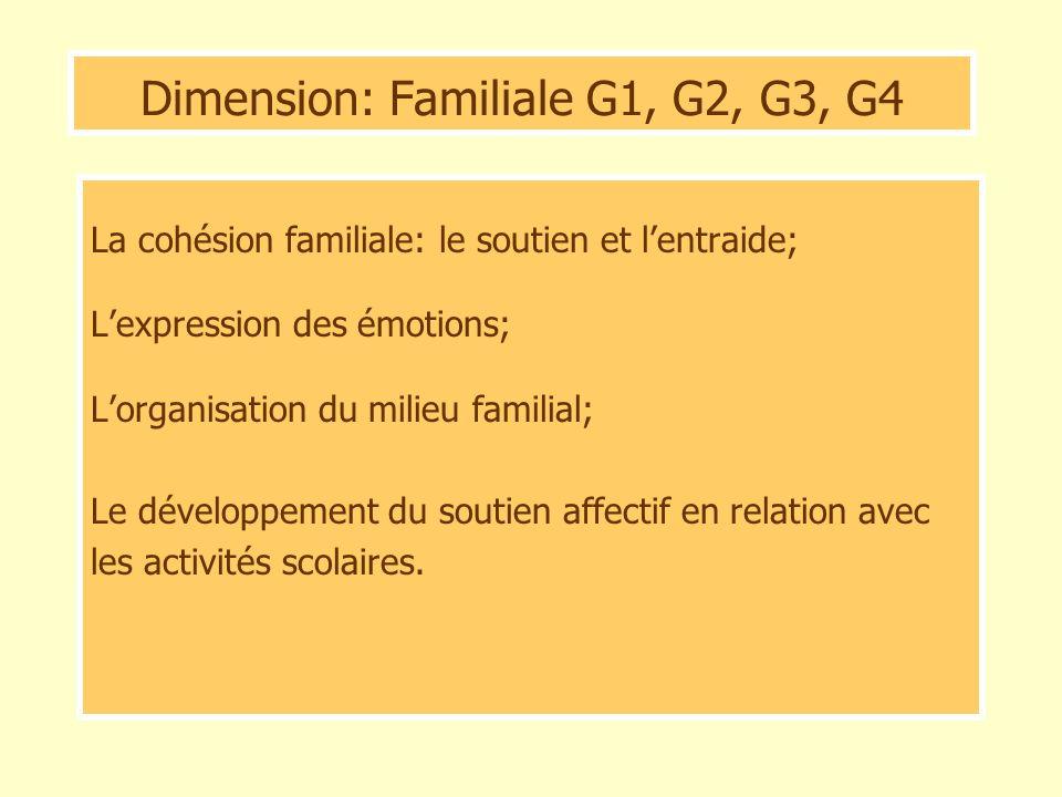 Dimension: Familiale G1, G2, G3, G4 La cohésion familiale: le soutien et lentraide; Lexpression des émotions; Lorganisation du milieu familial; Le dév