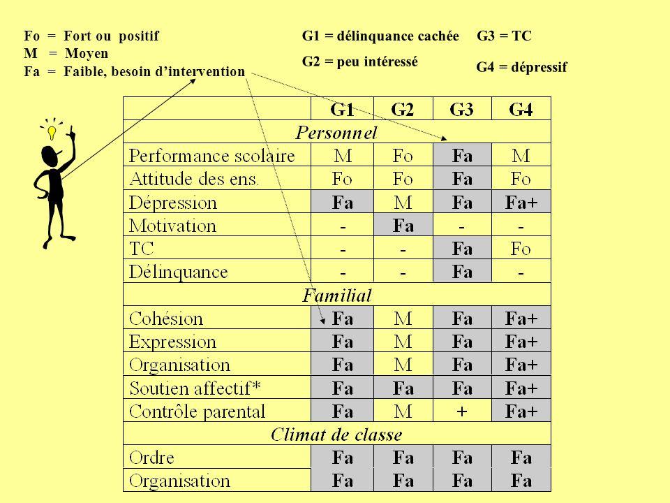 G1 = délinquance cachée G2 = peu intéressé G3 = TC G4 = dépressif Fo = Fort ou positif M = Moyen Fa = Faible, besoin dintervention