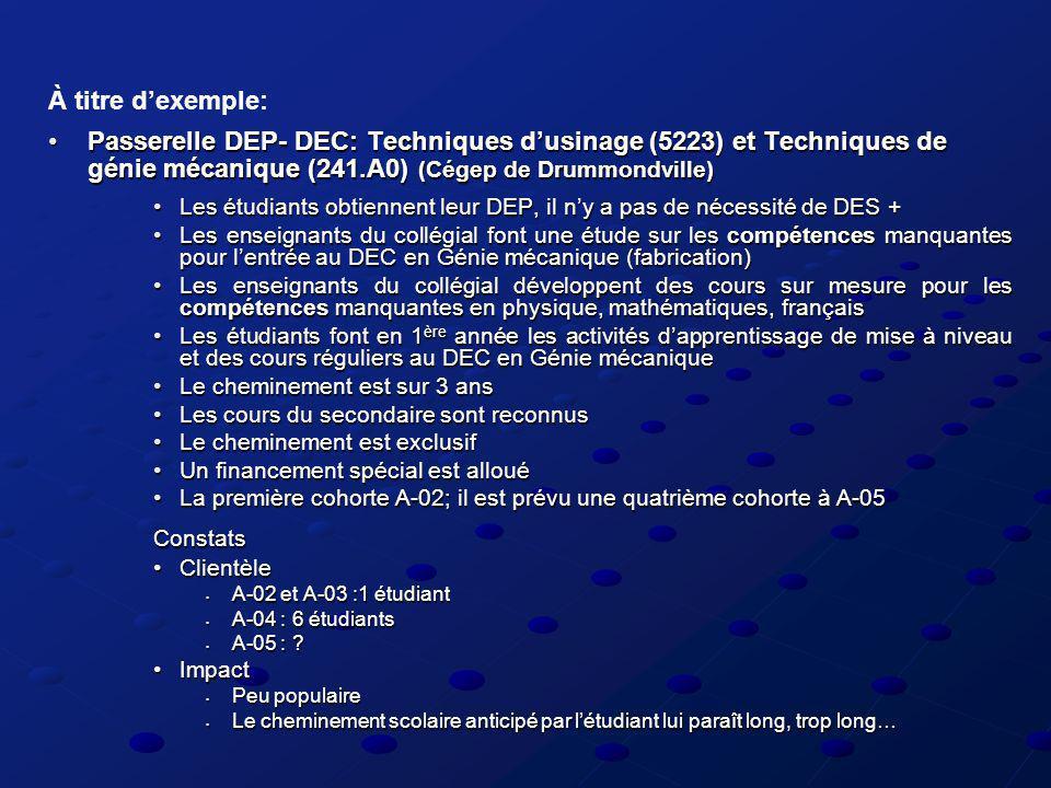 Passerelle DEP- DEC: Techniques dusinage (5223) et Techniques de génie mécanique (241.A0) (Cégep de Drummondville)Passerelle DEP- DEC: Techniques dusinage (5223) et Techniques de génie mécanique (241.A0) (Cégep de Drummondville) Les étudiants obtiennent leur DEP, il ny a pas de nécessité de DES +Les étudiants obtiennent leur DEP, il ny a pas de nécessité de DES + Les enseignants du collégial font une étude sur les compétences manquantes pour lentrée au DEC en Génie mécanique (fabrication)Les enseignants du collégial font une étude sur les compétences manquantes pour lentrée au DEC en Génie mécanique (fabrication) Les enseignants du collégial développent des cours sur mesure pour les compétences manquantes en physique, mathématiques, françaisLes enseignants du collégial développent des cours sur mesure pour les compétences manquantes en physique, mathématiques, français Les étudiants font en 1 ère année les activités dapprentissage de mise à niveau et des cours réguliers au DEC en Génie mécaniqueLes étudiants font en 1 ère année les activités dapprentissage de mise à niveau et des cours réguliers au DEC en Génie mécanique Le cheminement est sur 3 ansLe cheminement est sur 3 ans Les cours du secondaire sont reconnusLes cours du secondaire sont reconnus Le cheminement est exclusifLe cheminement est exclusif Un financement spécial est allouéUn financement spécial est alloué La première cohorte A-02; il est prévu une quatrième cohorte à A-05La première cohorte A-02; il est prévu une quatrième cohorte à A-05Constats ClientèleClientèle A-02 et A-03 :1 étudiant A-02 et A-03 :1 étudiant A-04 : 6 étudiants A-04 : 6 étudiants A-05 : .